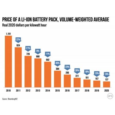 Литиевые аккумуляторы за последние десять лет подешевели почти в