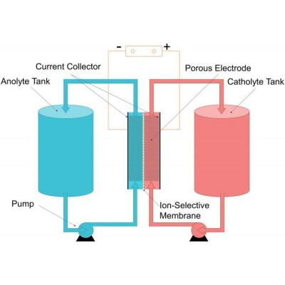 Южная Корея отказывается от литиево-ионных аккумуляторов