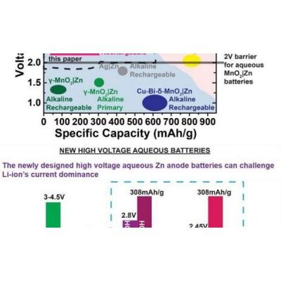 Представлен дешёвый аналог литий-ионных батарей